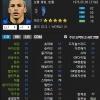 Fifa Online 3 - รายชื่อนักเตะที่จะโดนลบใน Roster Update ครั้งหน้า (อัพเดท 30/09/2014)
