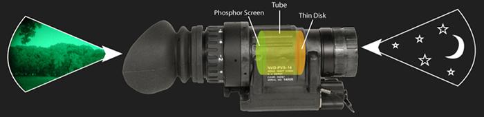 หลักการทำงาน กล้องส่องทางไกลอินฟลาเรดราคาถูก