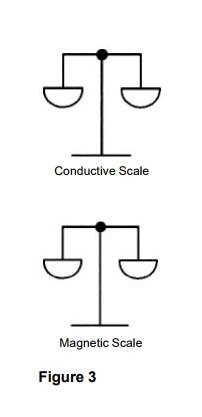 สัญญาณแม่เหล็ก (Magnetic) กับไฟฟ้าเหนี่ยวนำ (Conductive)