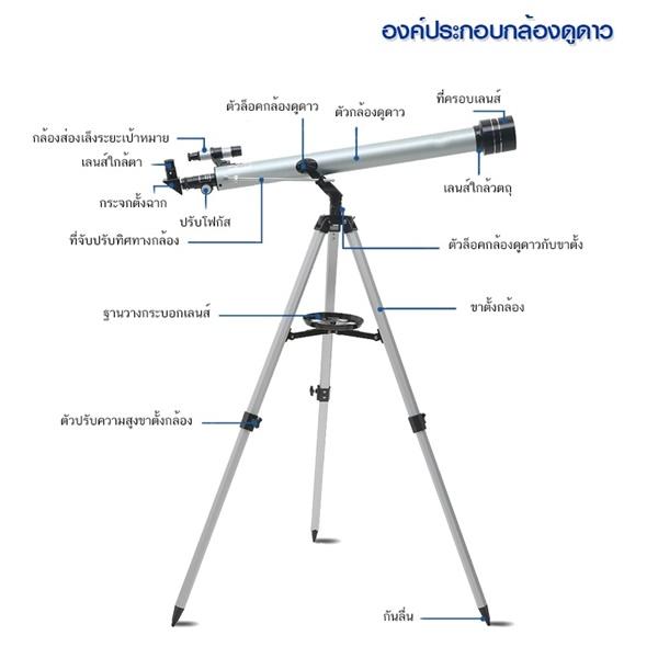กล้องโทรทรรศน์และตำแหน่งการใช้งานต่างๆ